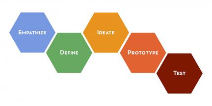 designthinkinggrid