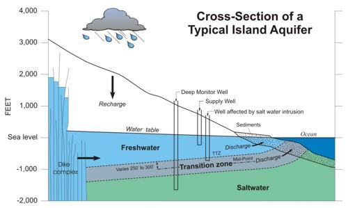 aquifercrosssection