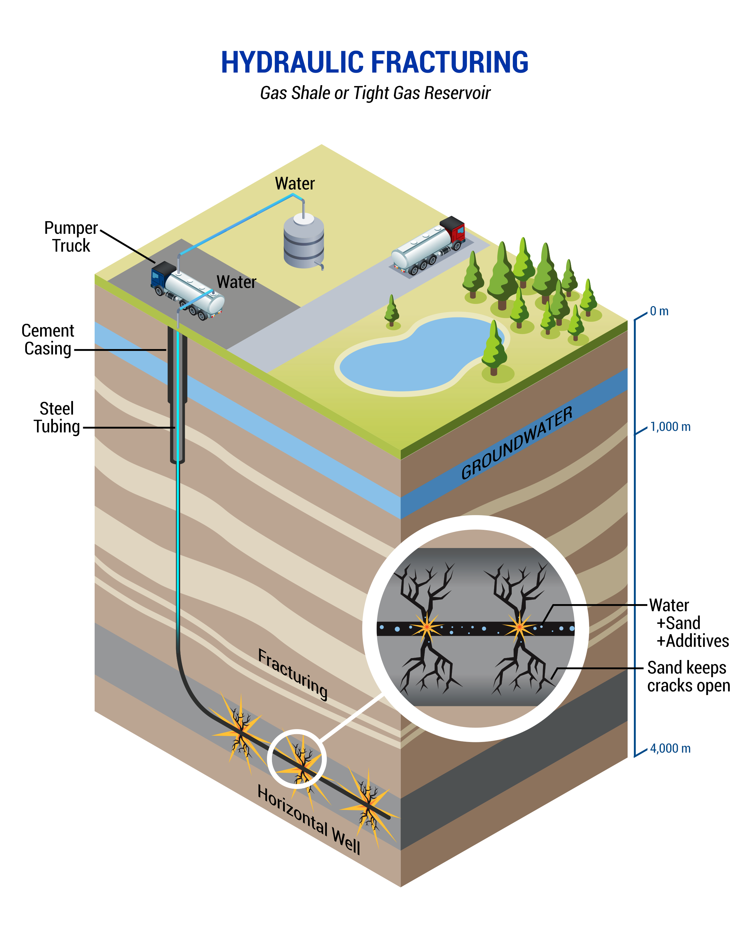 hydraulic fracturing unconventional wells