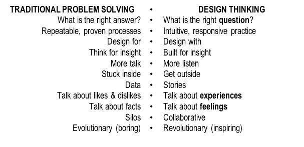 design thinking process 0